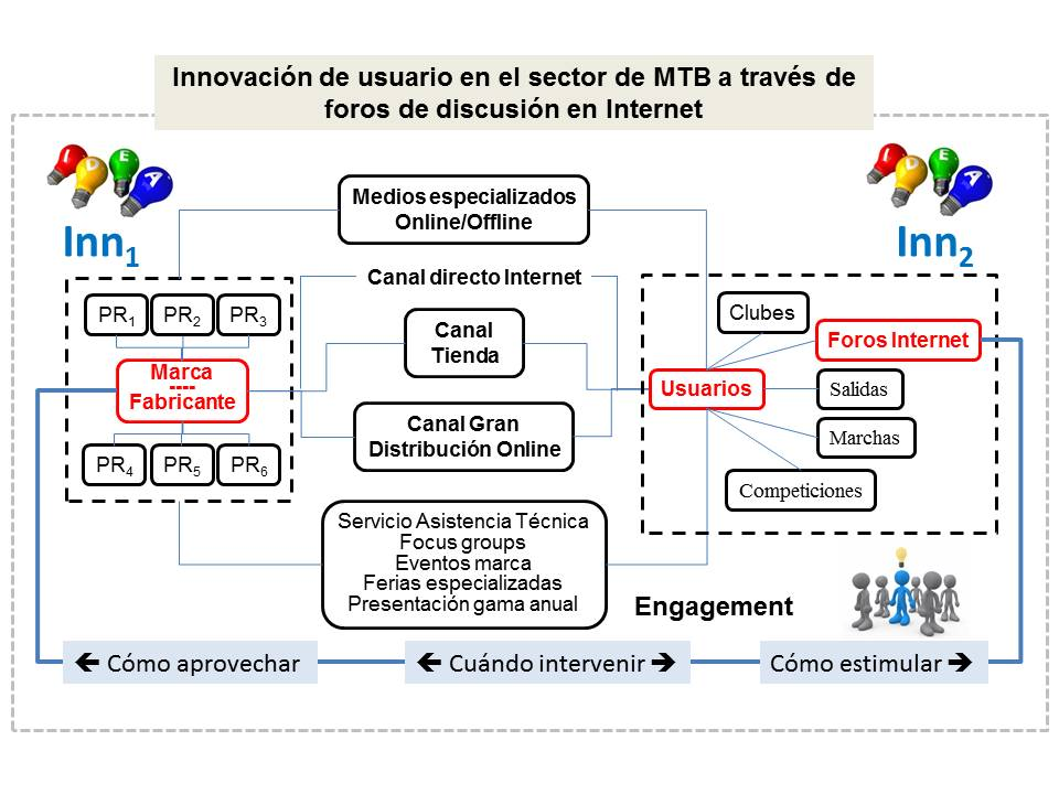 mapa-agentes-sector-mtb
