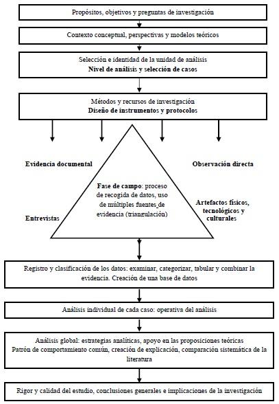 metodologiacaso-villarreallandeta
