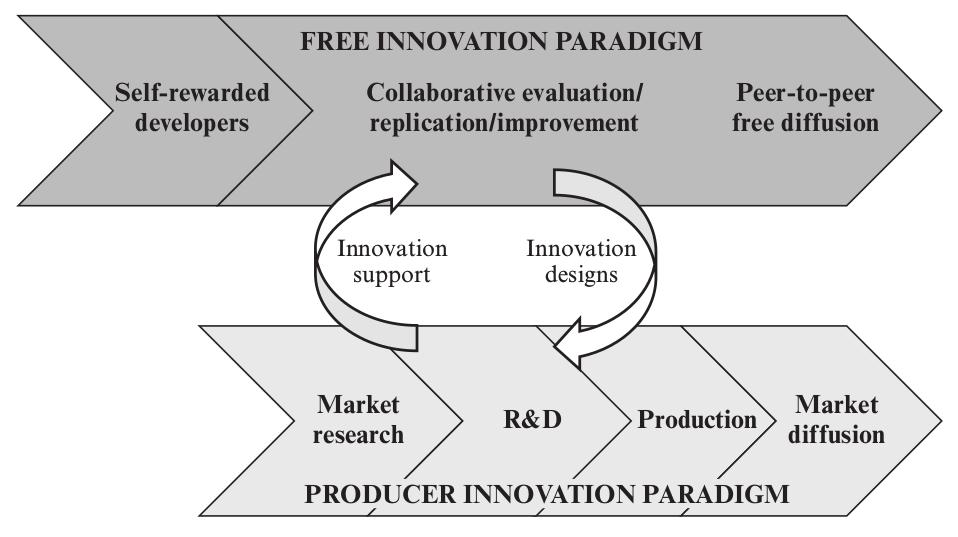 esquema-freeinnovation